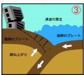南海トラフ地震が起こる理由3