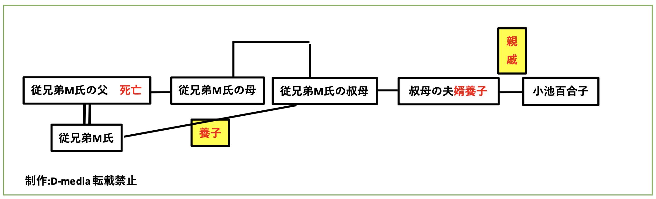 小池百合子 従兄弟 同居男性 M氏 水田昌宏