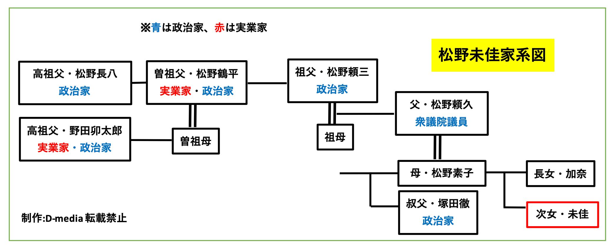松野未佳 家系図