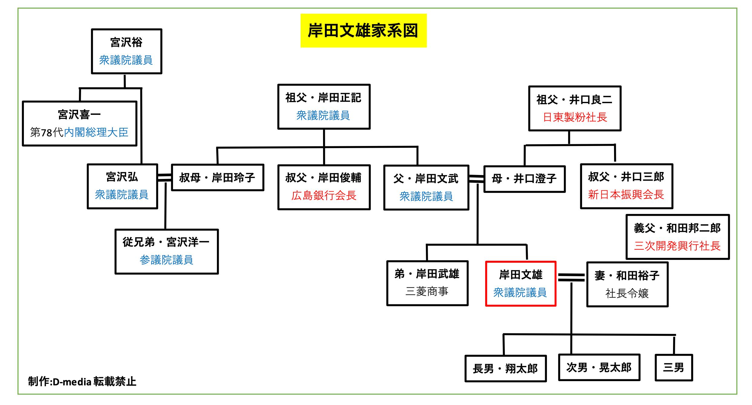 岸田文雄 家系図