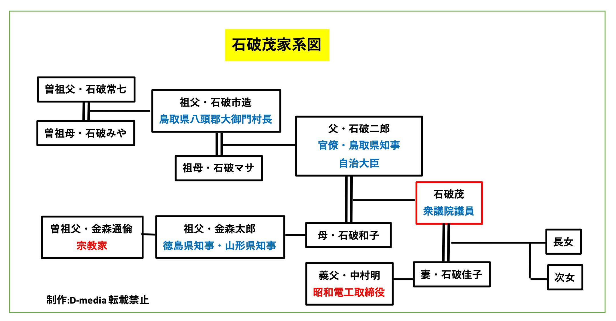 石破茂 家系図
