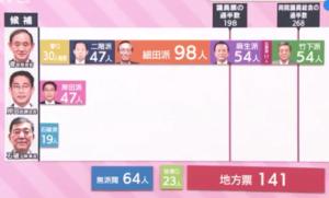 自民党派閥勢力図2020 総裁選