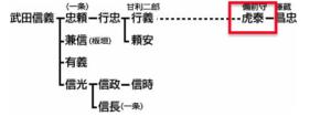 甘利明 家系図